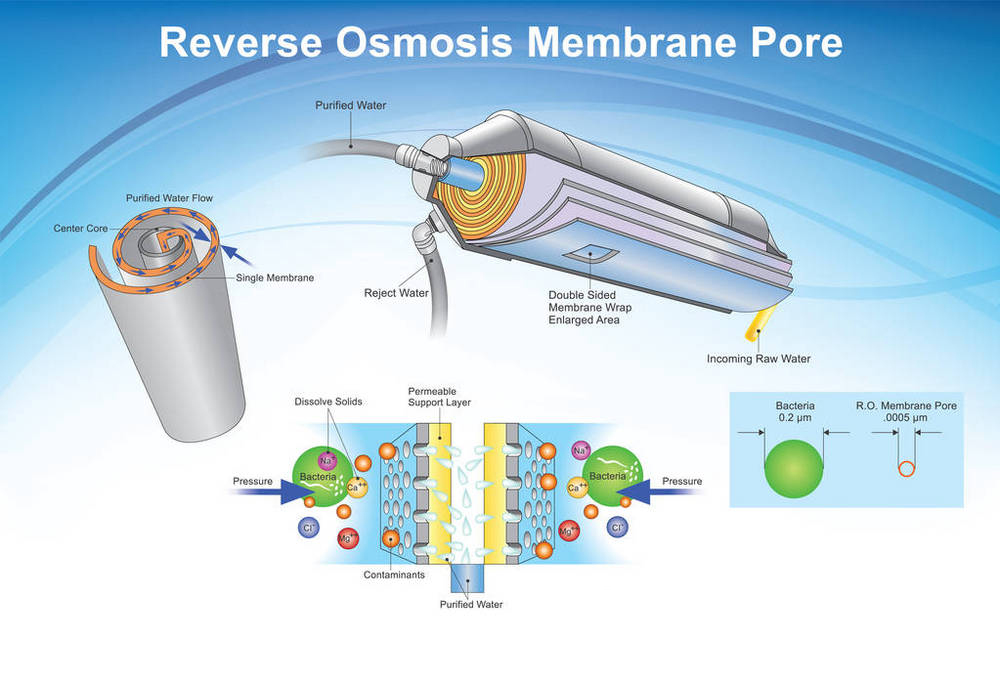 Five misconceptions of RO membranes
